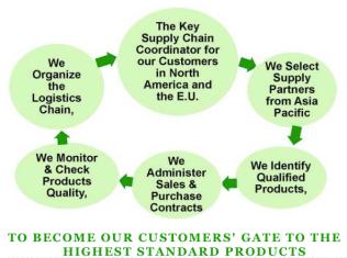 Foodstuff Supply Chain