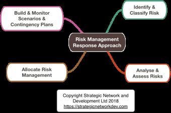 Risk Management Response Approach