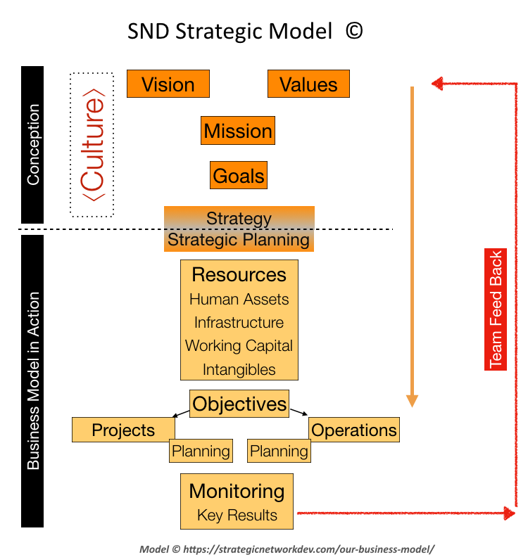 Model Strategic Network Development Ltd, 2019